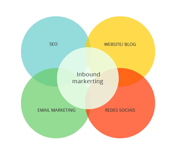processo_inbound_marketing